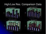 high low res comparison data