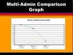 multi admin comparison graph