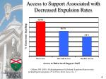 access to support associated with decreased expulsion rates
