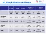mi hospitalization and death