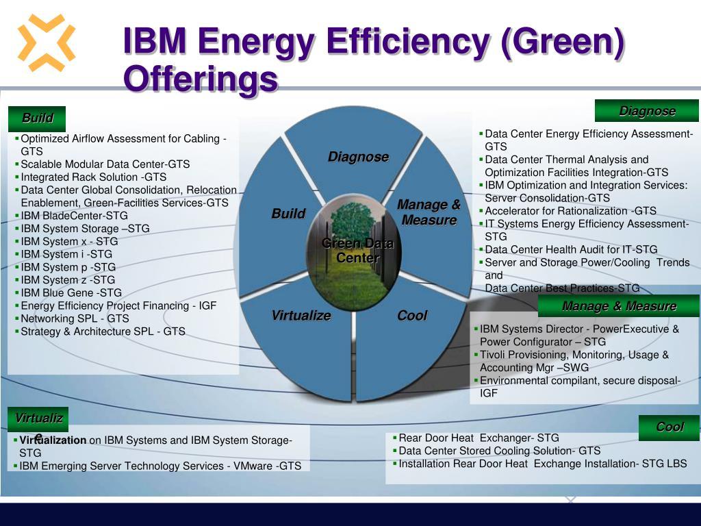 IBM Energy Efficiency (Green) Offerings