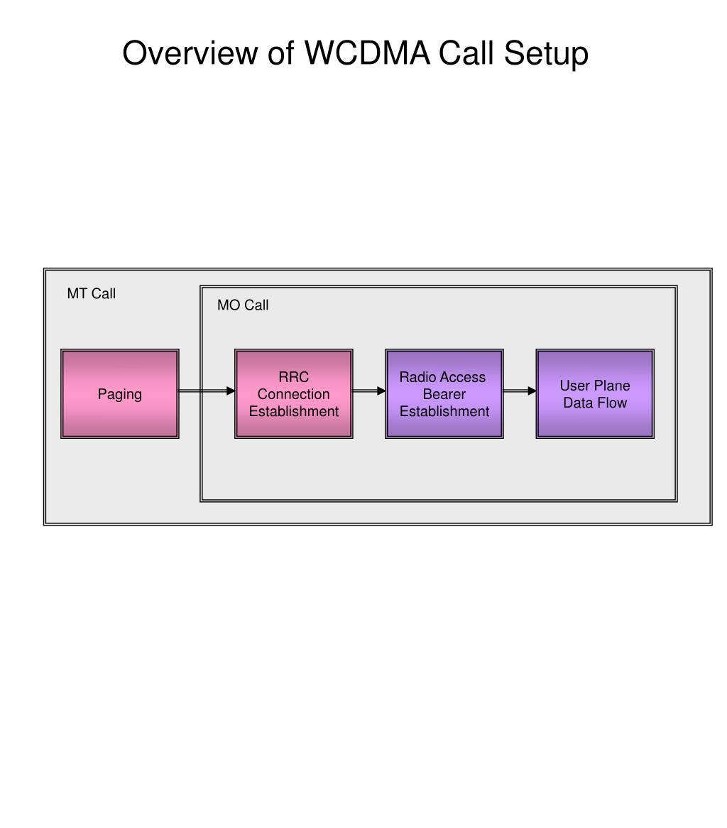 Overview of WCDMA Call Setup