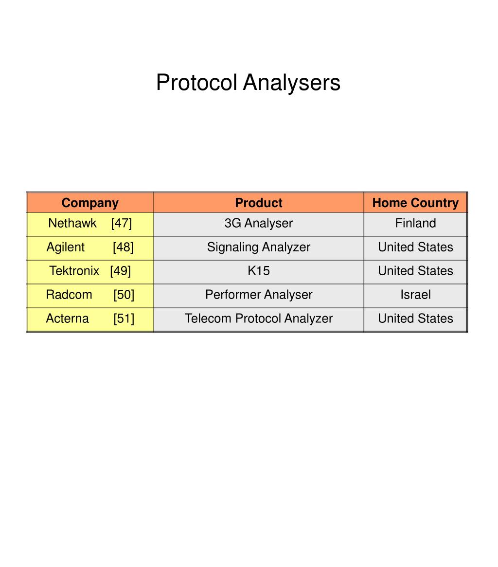 Protocol Analysers