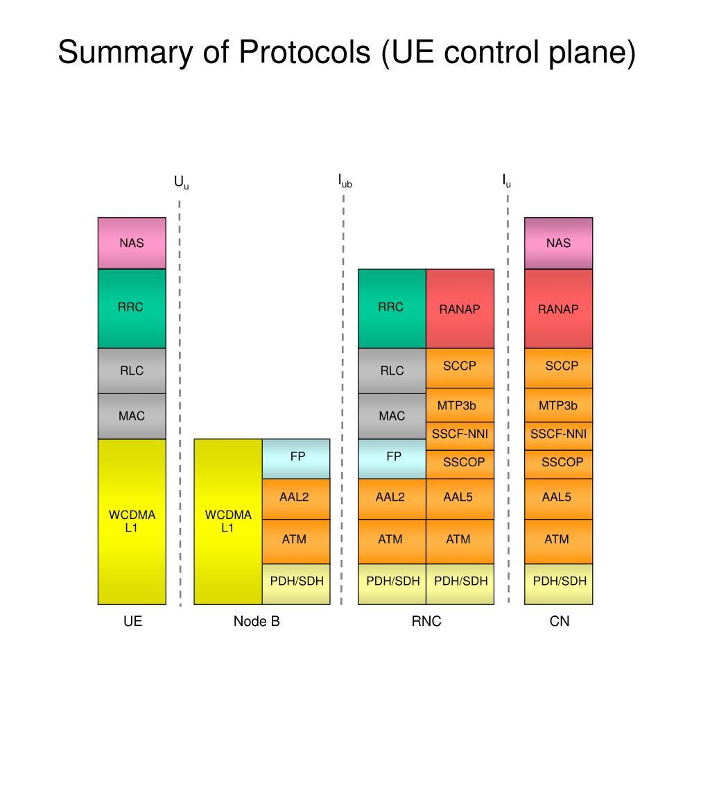 Summary of Protocols (UE control plane)