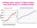 in fifteen years nearly 17 million visitors from all the world has traveled to cuba