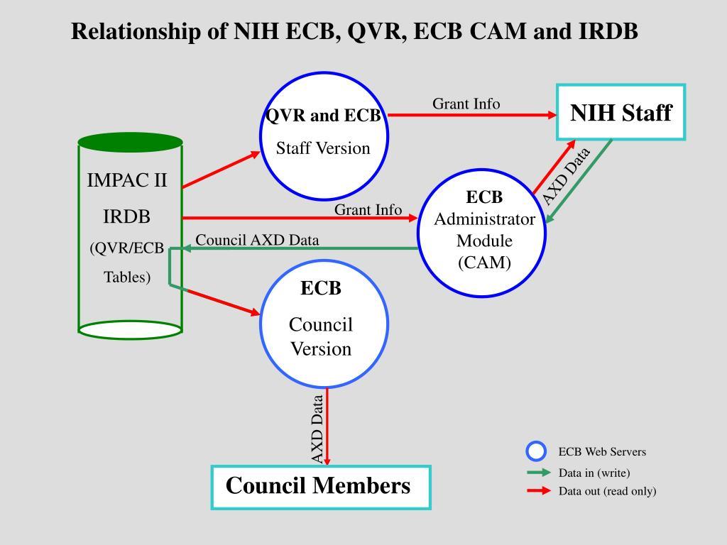 Relationship of NIH ECB, QVR, ECB CAM and IRDB