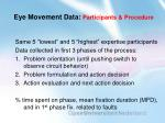 eye movement data participants procedure