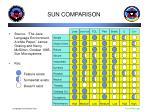 sun comparison