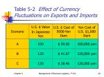 table 5 2 effect of currency fluctuations on exports and imports