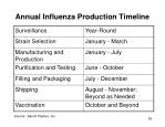 annual influenza production timeline