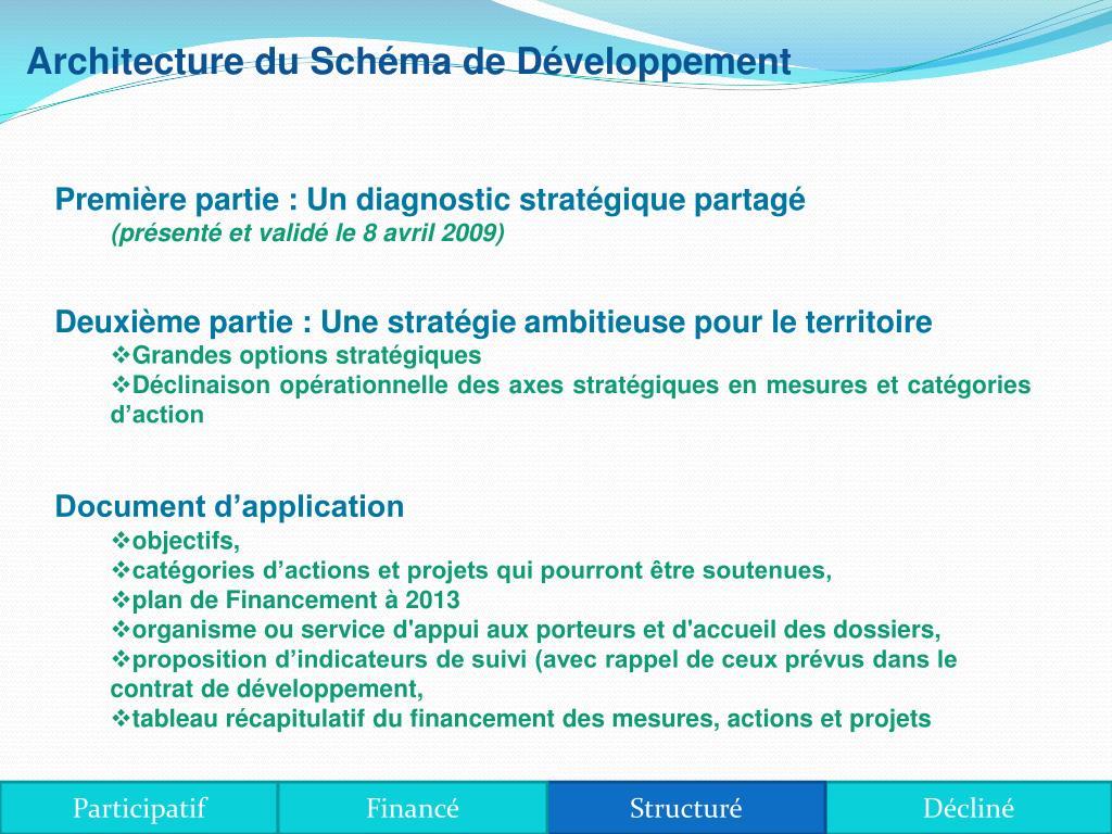 Architecture du Schéma de Développement