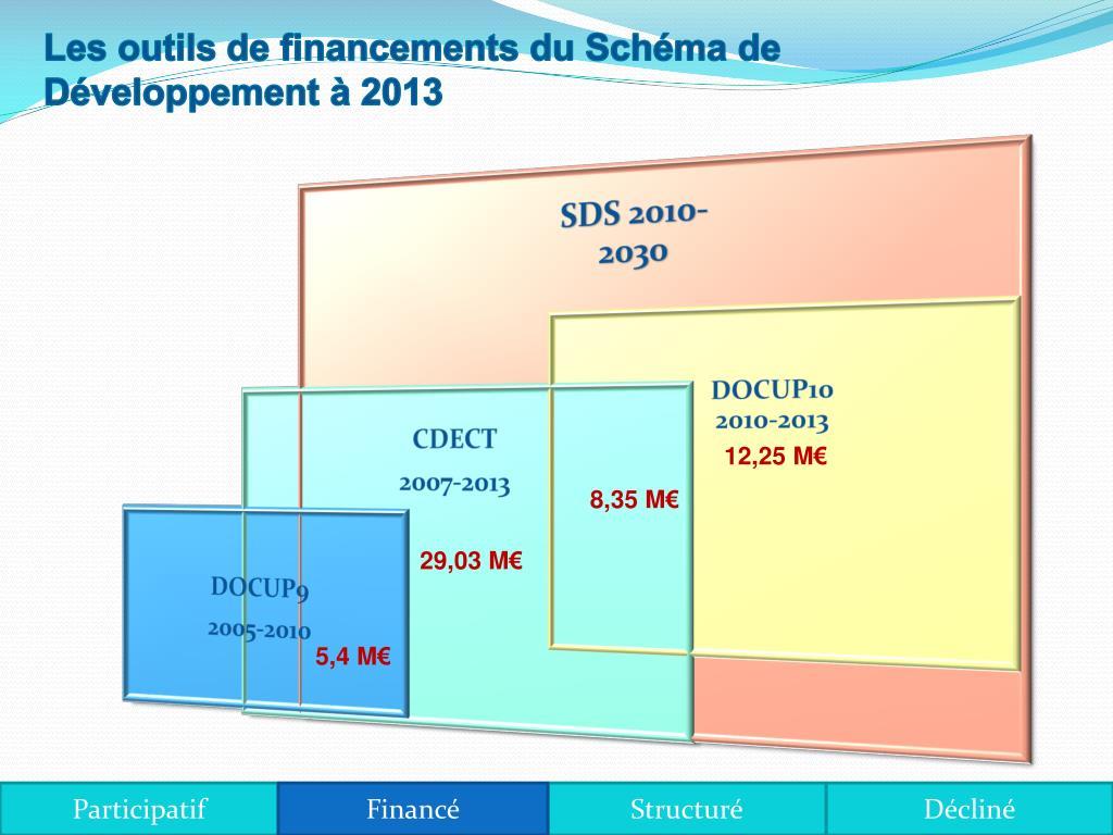 Les outils de financements du Schéma de Développement à 2013