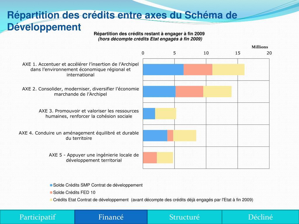 Répartition des crédits entre axes du Schéma de Développement