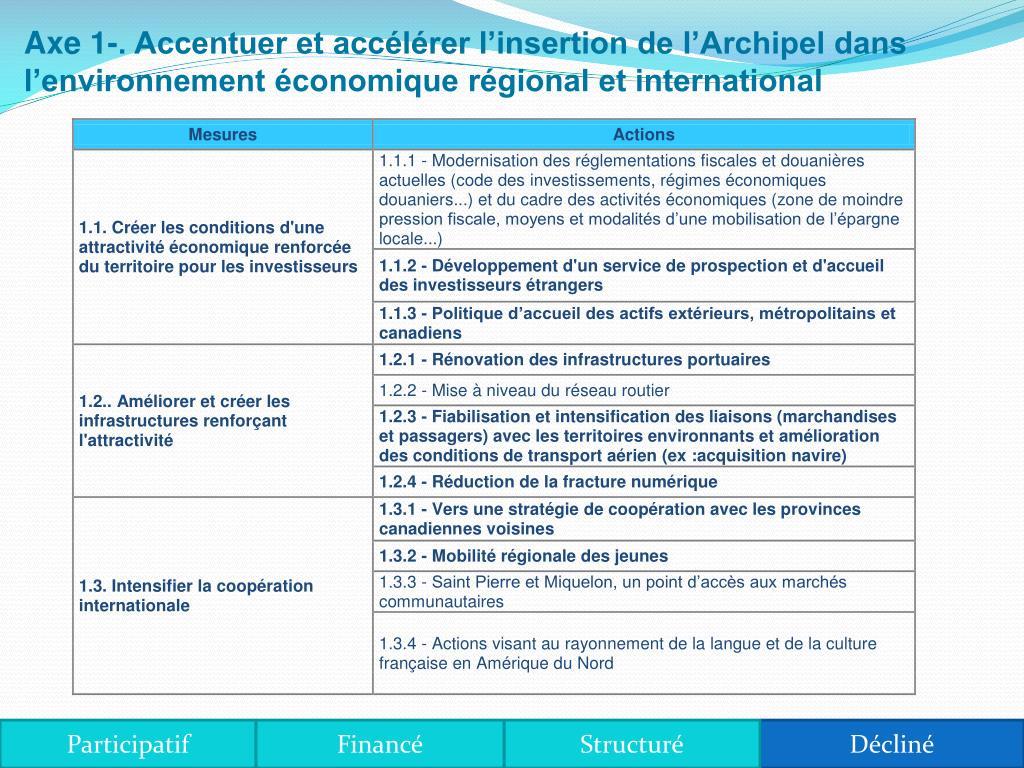Axe 1-. Accentuer et accélérer l'insertion de l'Archipel dans l'environnement économique régional et international