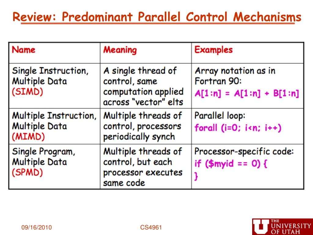 Review: Predominant Parallel Control Mechanisms