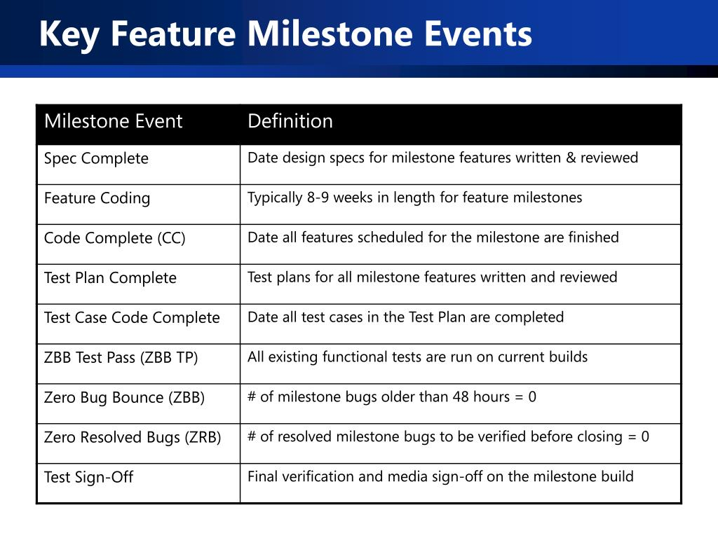 Key Feature Milestone Events
