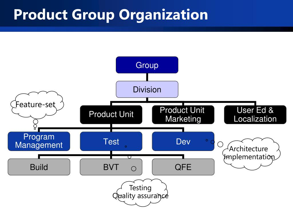Product Group Organization
