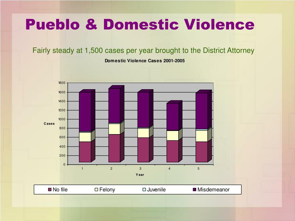 Pueblo & Domestic Violence