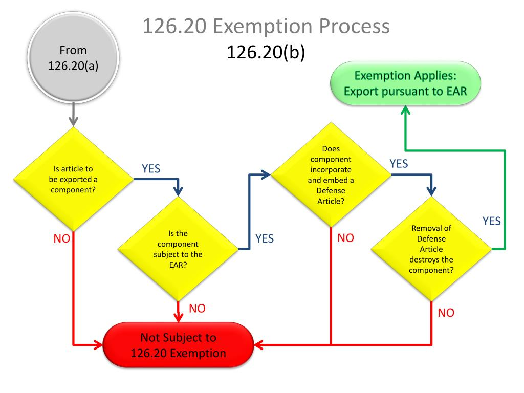 126.20 Exemption Process