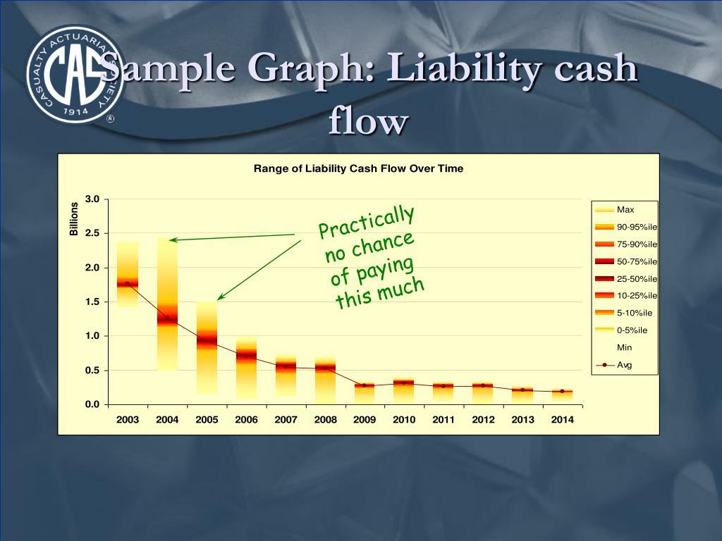 Sample Graph: Liability cash flow
