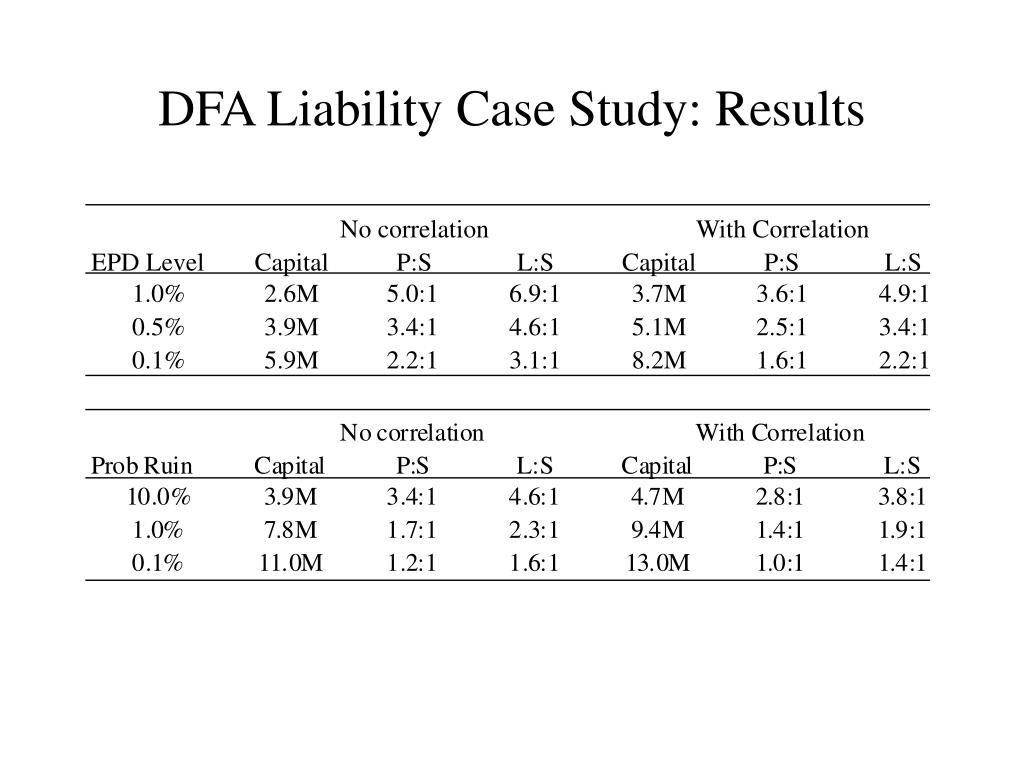 DFA Liability Case Study: Results