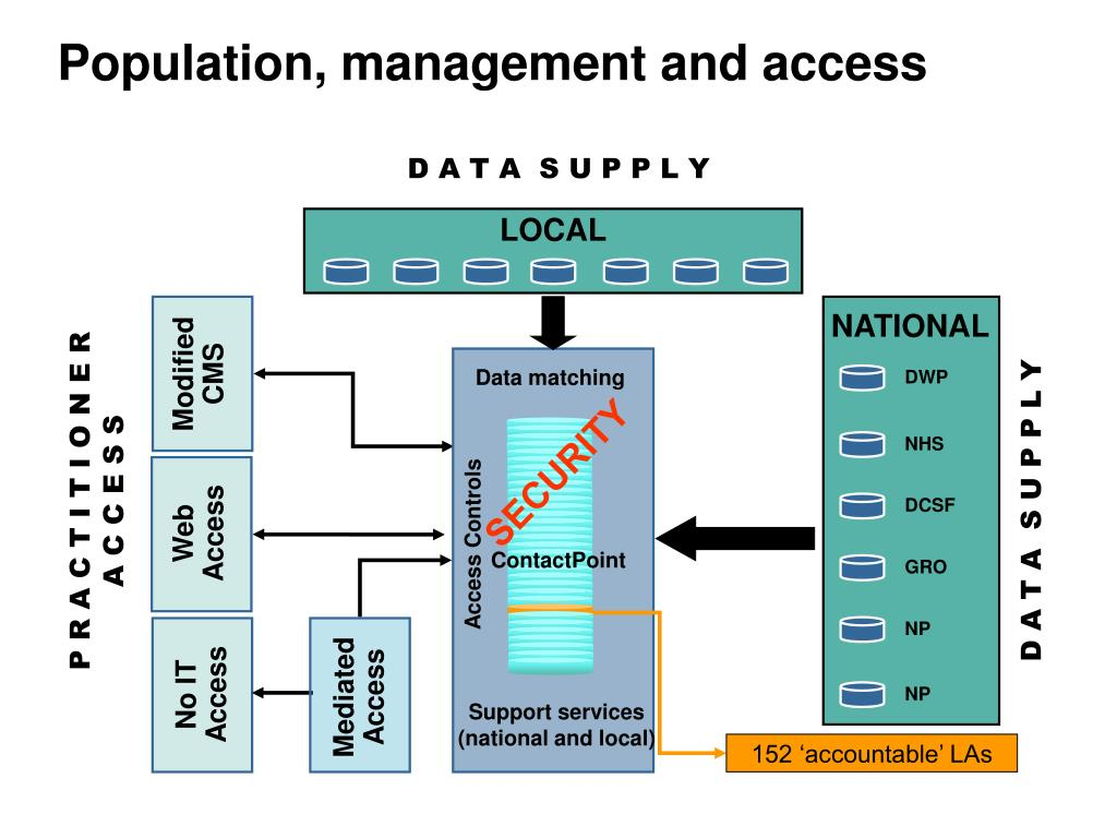 Population, management and access