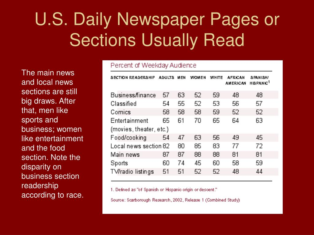 scarborough research daily newspaper readership