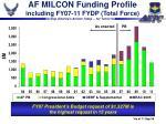 af milcon funding profile including fy07 11 fydp total force10