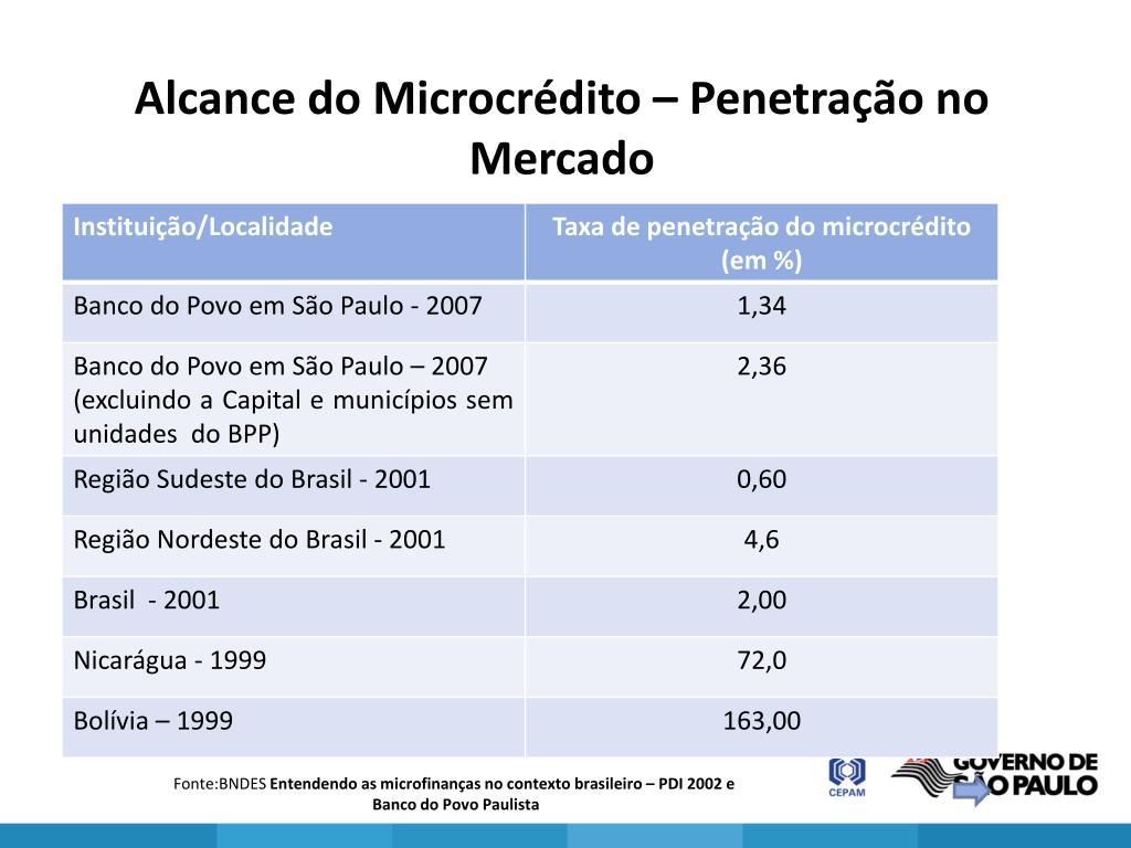 Alcance do Microcrédito – Penetração no Mercado