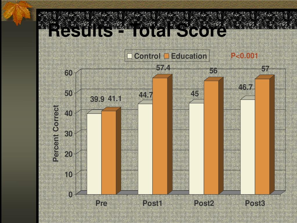 Results - Total Score