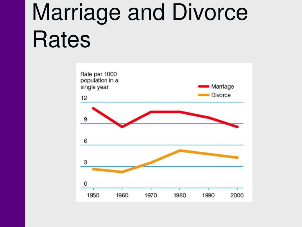 Marriage and Divorce Rates