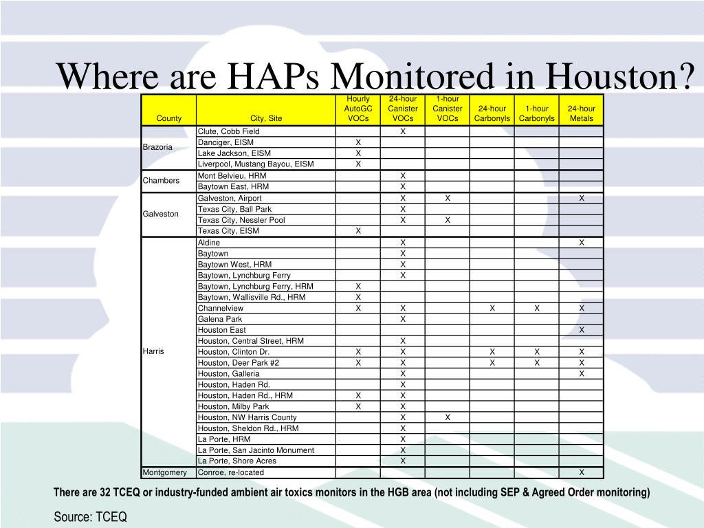 Where are HAPs Monitored in Houston?