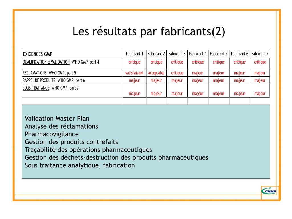 Les résultats par fabricants(2)