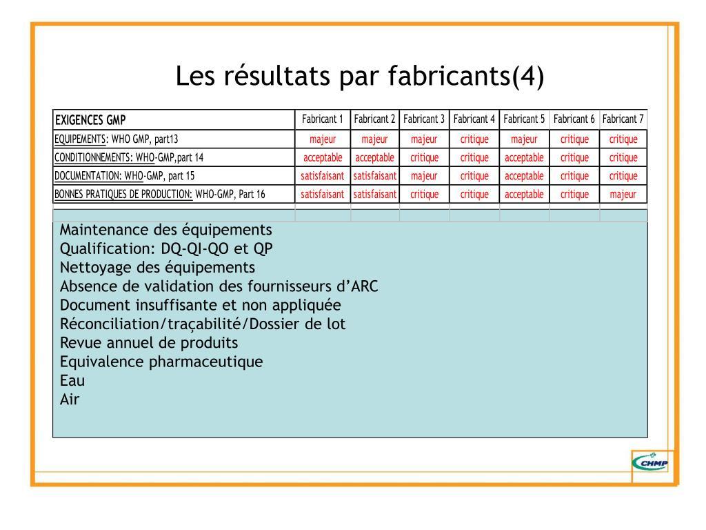 Les résultats par fabricants(4)