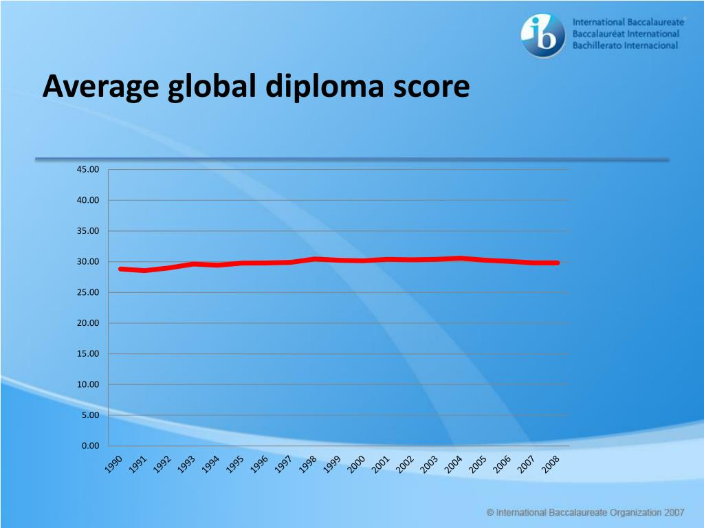 Average global diploma score