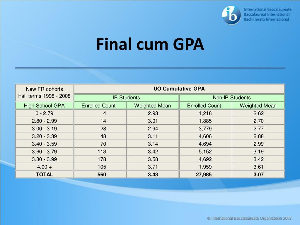 Final cum GPA