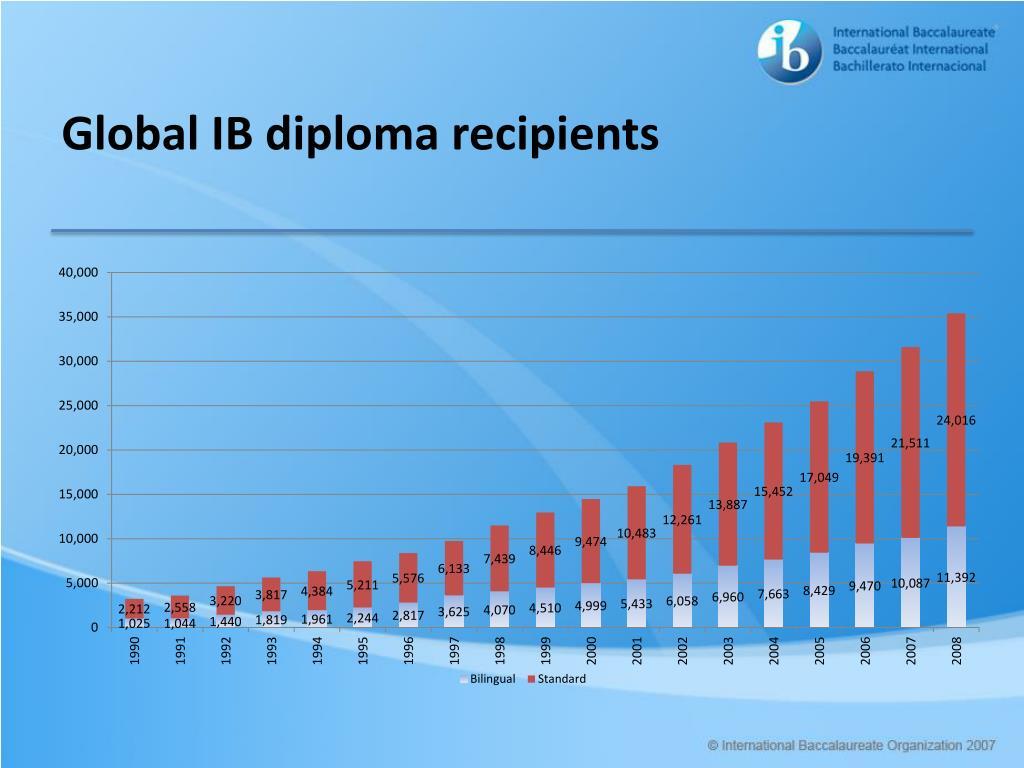 Global IB diploma recipients