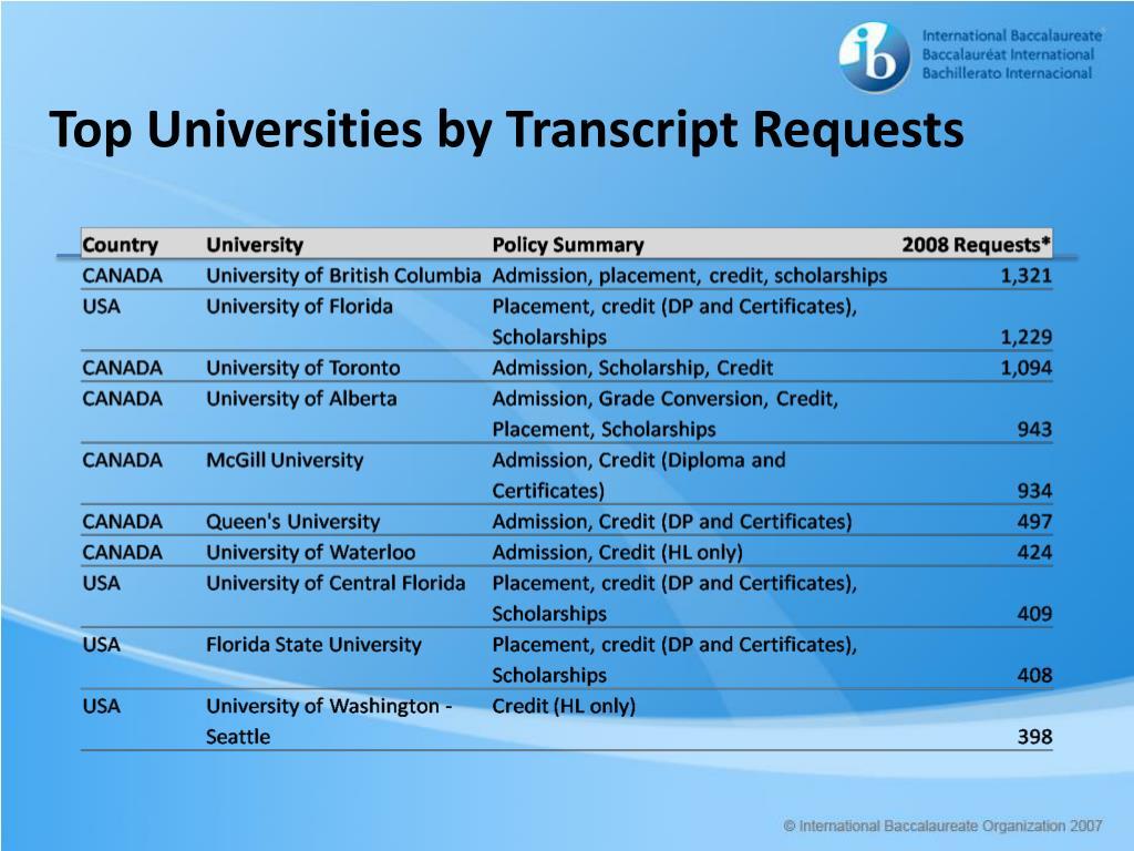 Top Universities by Transcript Requests