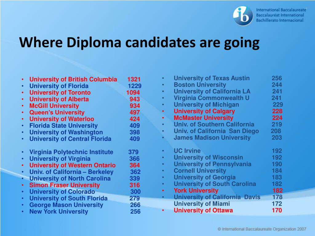 Where Diploma candidates are going