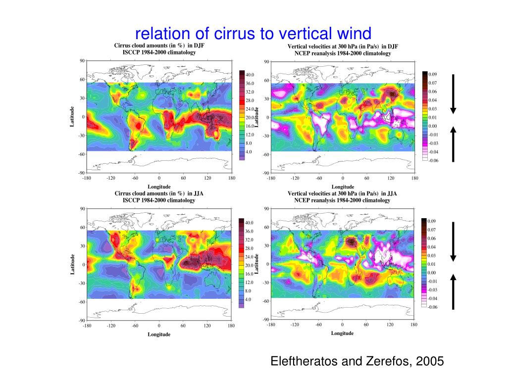relation of cirrus to vertical wind