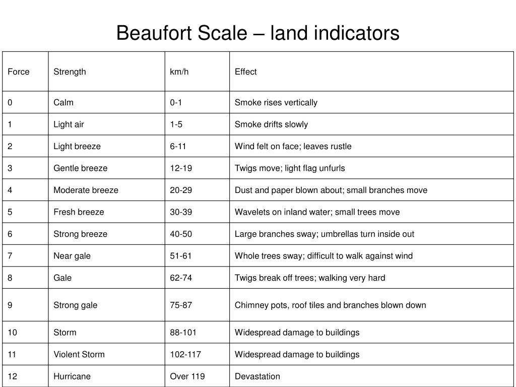Beaufort Scale – land indicators