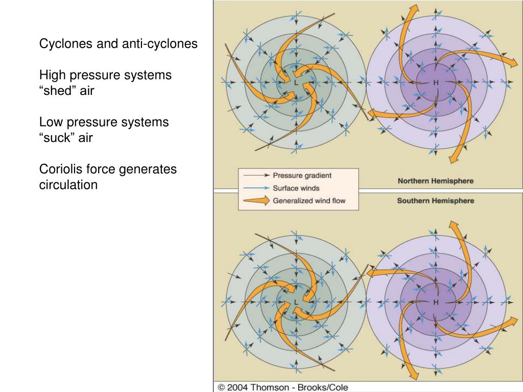 Cyclones and Anticyclones