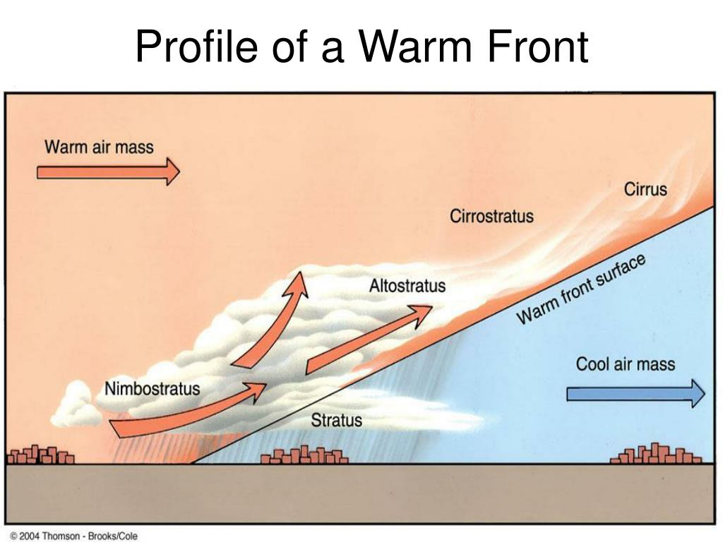 Profile of a Warm Front