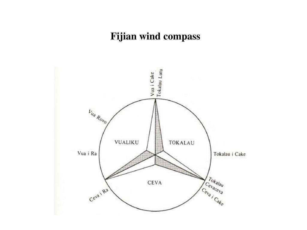 Fijian wind compass