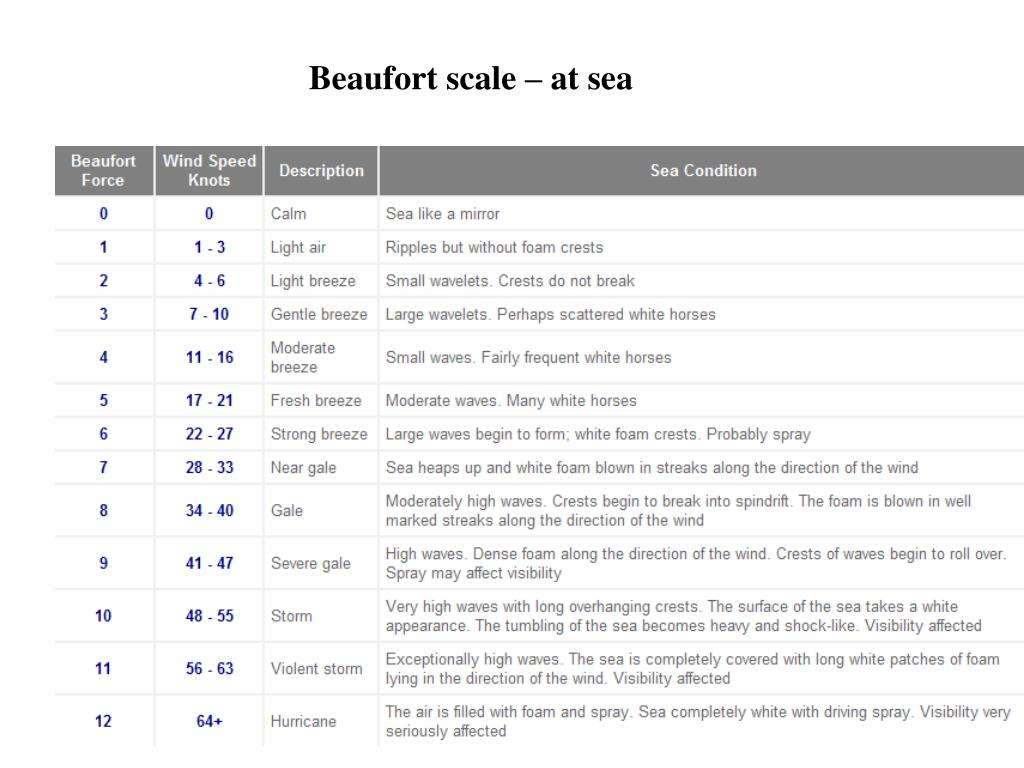 Beaufort scale – at sea