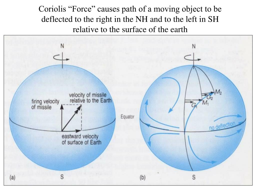 "Coriolis ""Force"" causes path of a moving object to be deflected to the right in the NH and to the left in SH relative to the surface of the earth"