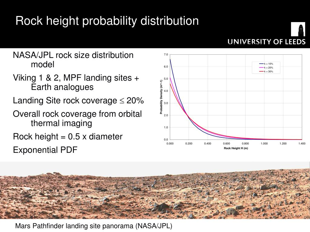 Rock height probability distribution