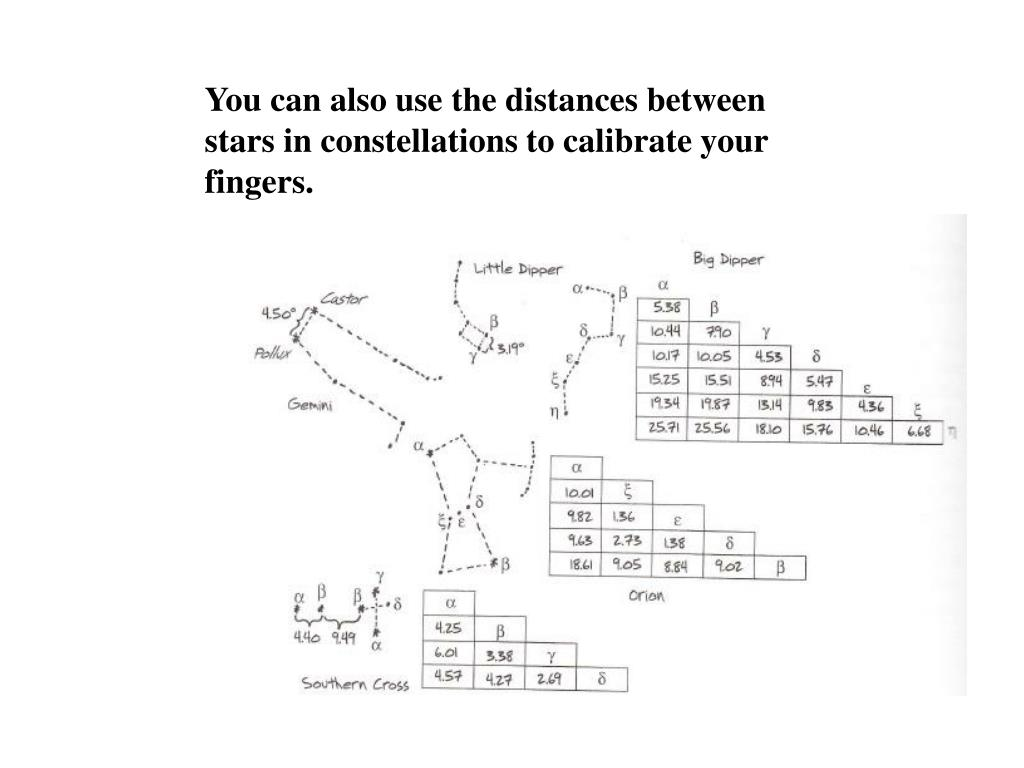You can also use the distances between