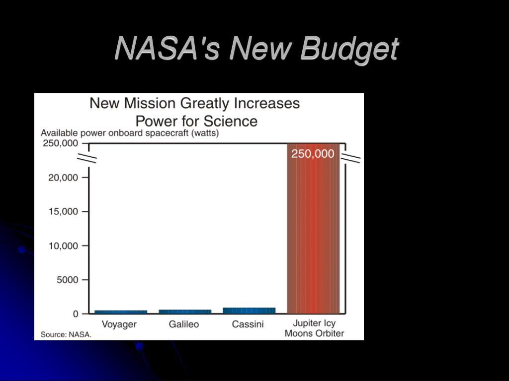 NASA's New Budget