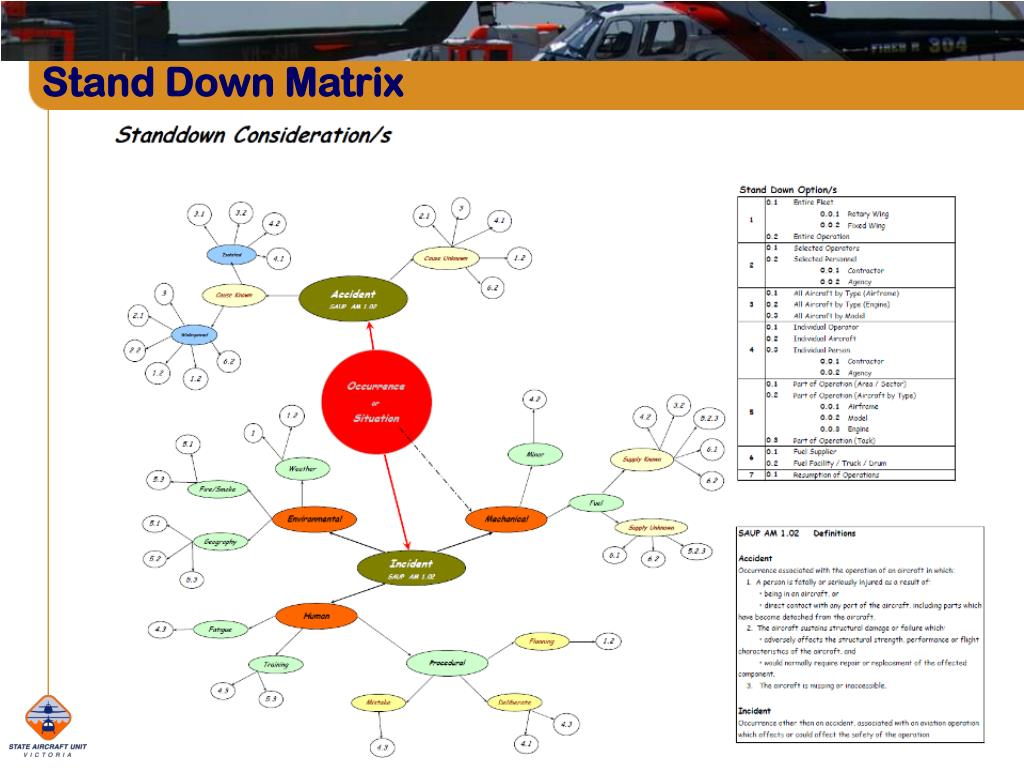 Stand Down Matrix